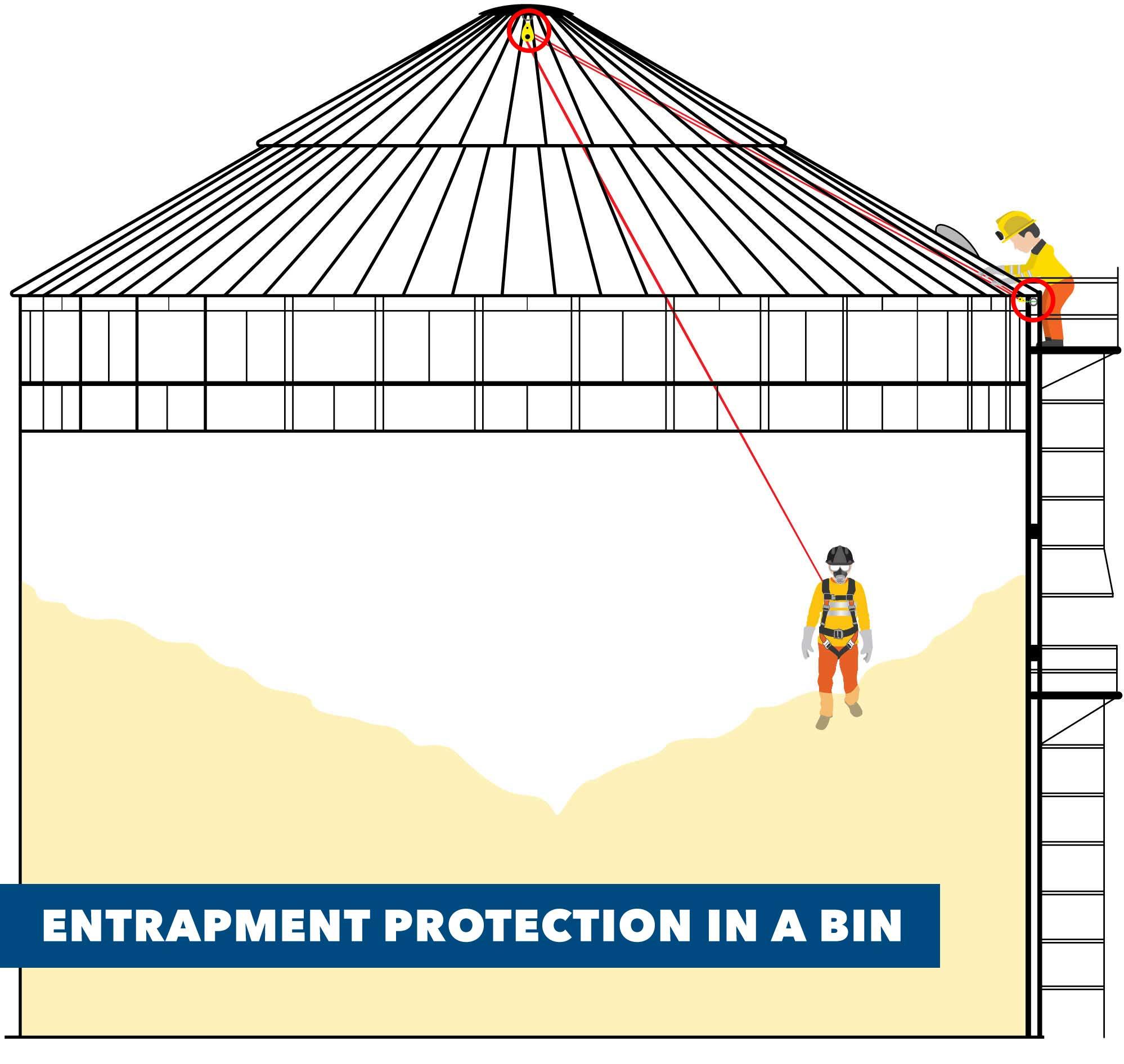 SCAFCO Grain Bin Entrapment Prevention